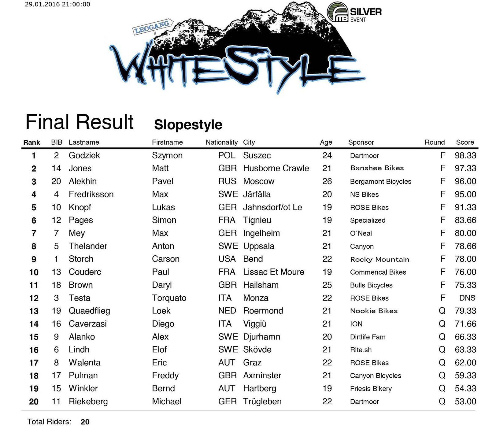 Wyniki zawodów White Style 2016. Foto: FMB